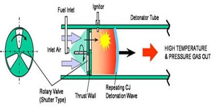 Rotating Detonation Engine