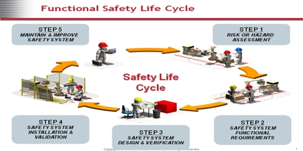 Safety Life Cycle