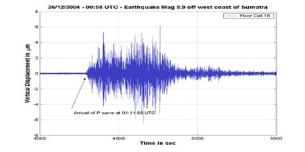 Seismic Scale