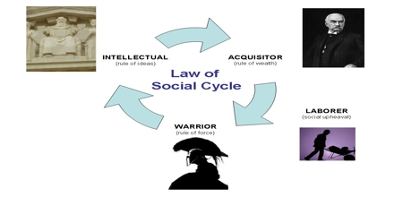 Social Cycle Theory