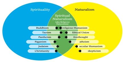 Spiritual Naturalism