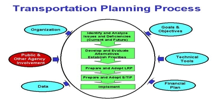 Transportation Forecasting