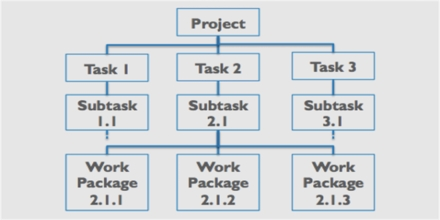 Value Breakdown Structure