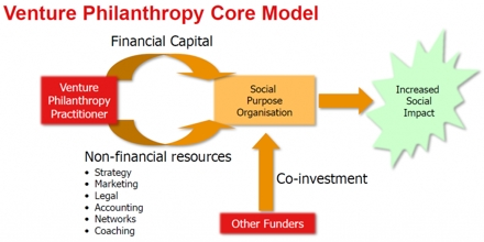 Venture Philanthropy
