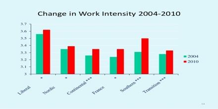 Work Intensity
