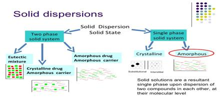 Review on Solid Dispersion for Poorly Water Soluble Drug