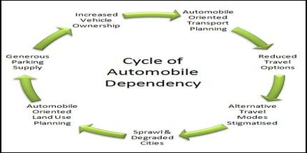 Automobile Dependency