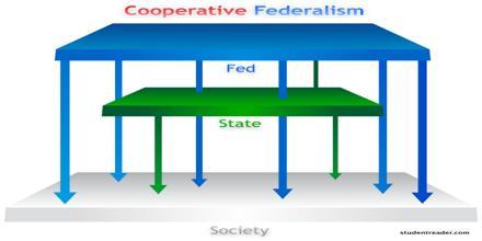 Corporative Federalism