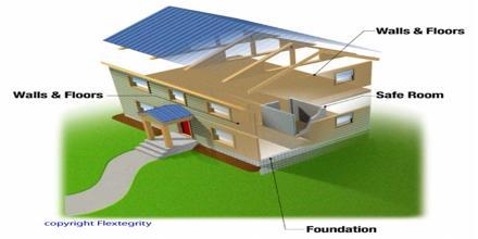 Reducing Risk through Disaster Resilient Housing in Bangladesh