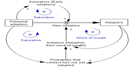 Dynamic Stock Modelling