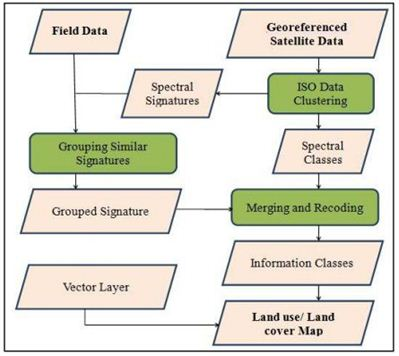 Difference between classification and clustering in data