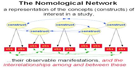 Nomological Network
