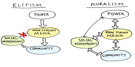 Pluralism Political Theory