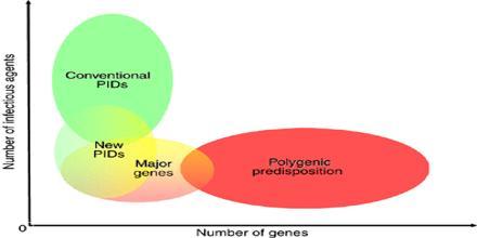 Predispositioning Theory