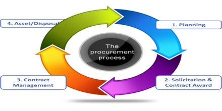 Procurement Process of Robi Axiata Limited - Assignment Point