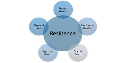 Psychological Resilience Observation