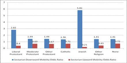 Religious Stratification