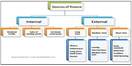 Sources of Financing of First Security Islami Bank Limited
