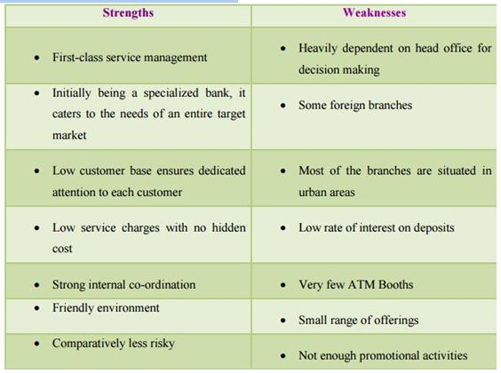 swot analysis of commonwealth bank of Free essay: commonwealth bank of australia – swot analysis commonwealth  bank of australia – strengths strength – commonwealth bank.