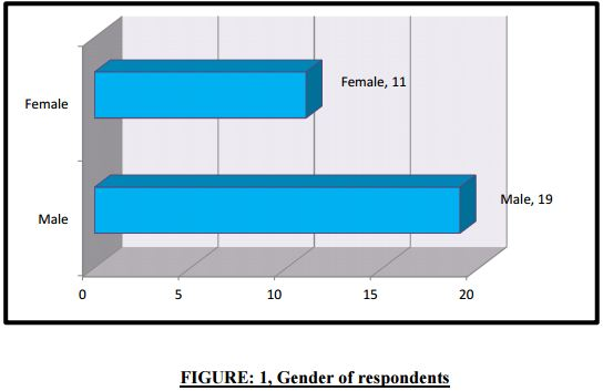 an analysis of the male and female