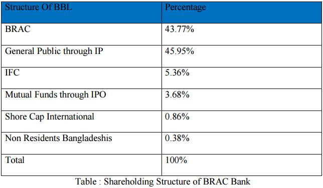 organizational structure of brac bank Of my formal internship attachment with brac bank limited i have tried  112  organizational structure of brac bank limited.