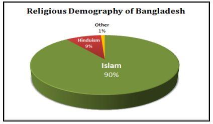 thesis earthquake bangladesh
