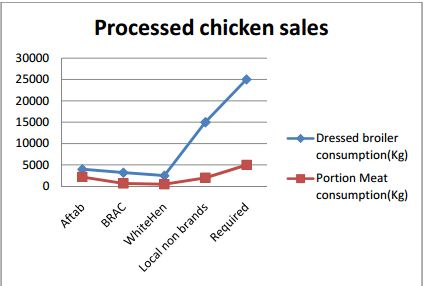 market analysis of chicken consumption in Gcc food industry 28 june, 2011  page  global market analysis  consumption volumes of key segments and their growth potential.