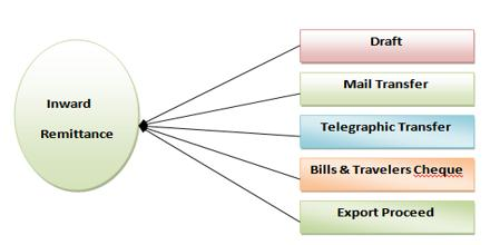 Functions of Inward Remittance unit of CMO - Assignment Point