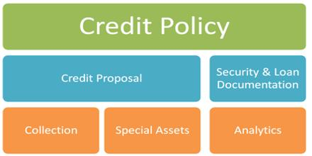 Credit Management Policy of Mutual Trust Bank
