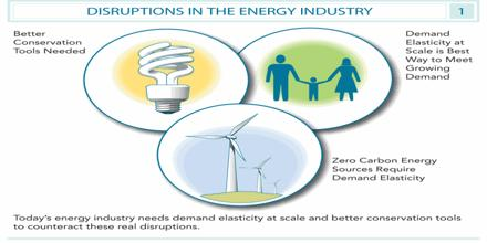 Demand Energy Management