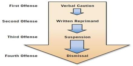Disciplinary Process of Grameenphone