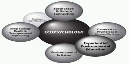 Ecopsychology