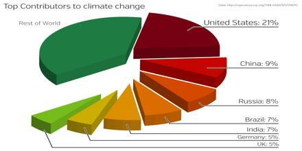 greenhouse debt