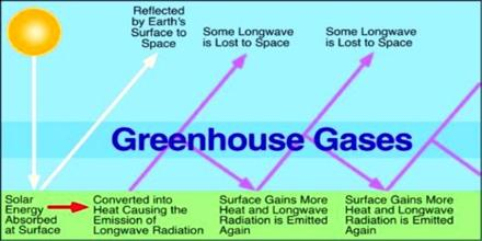 Greenhouse gases versus solar heating: New research shows complexity of global warming