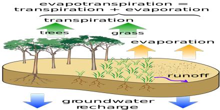 Groundwater Energy Balance