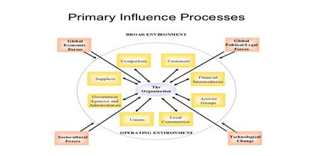 Influence Diagrams Approach