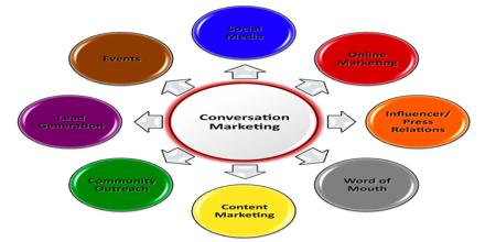 Promotional and Marketing Activities of M2M Communications