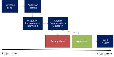 Mitigation Banking