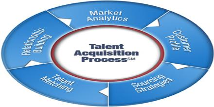 Talent Acquisition Process of Avery Dennison