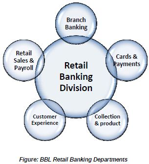 Investment option for retail bank users