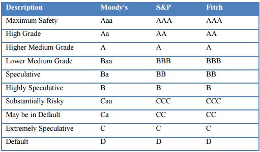 List of countries by credit rating