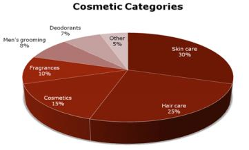 "consumer behavior towards cosmetic ""the influence of culture on cosmetic consumer behavior  given a list of statements that measured their extent of agreement towards the variables the items."