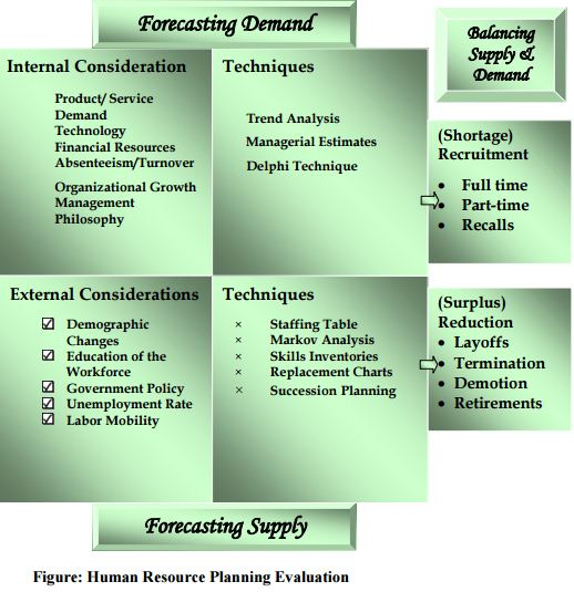 human resource forecasting essay Free forecasting papers, essays, and research papers task 2 1 an analysis of the objectives and the process of human resource planning 2.