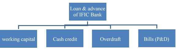 loan disbursement procedure of ific bank