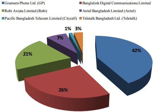 marketing strategy of teletalk banladesh Aminur rahman asst manager,marketing at teletalk bangladesh limited location bangladesh industry marketing and advertising.