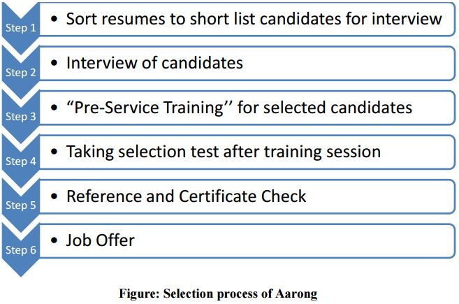 selection process essay