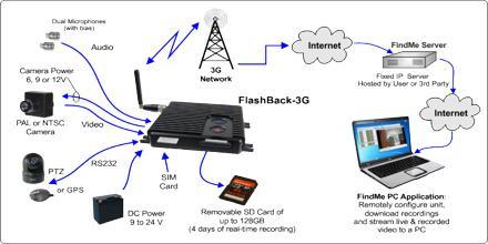 3G System for Global Roaming