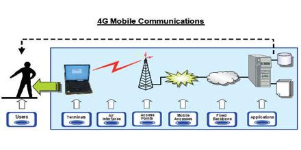 4G Mobile Communications