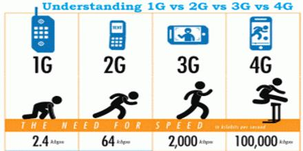 4G Mobile Communications (WiMAX and LTE)