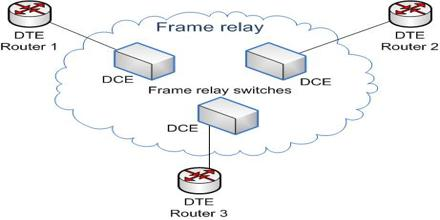 Frame Relay and Packet-Switching Networks